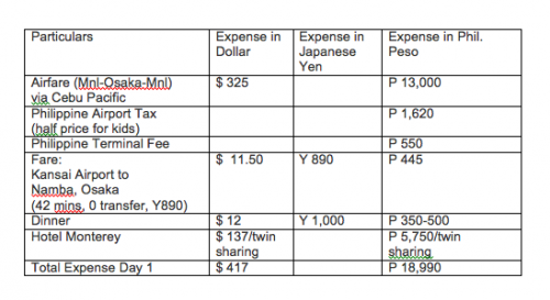 expense breakdown in namba
