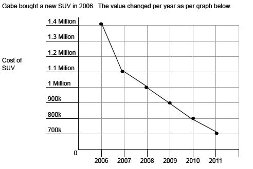 Graph - Interpreting a Line Graph Worksheet (Set B) - Grade 4